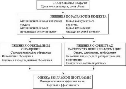 Схема последовательности